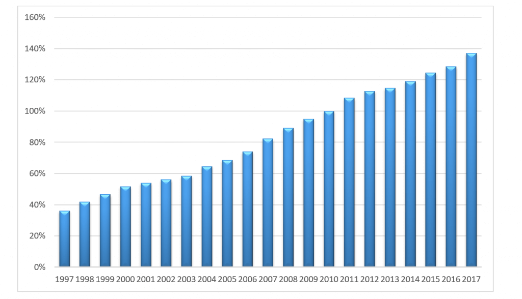 PKB Polski Produkt krajowy brutto (ceny bieżące) [2010 = 100]