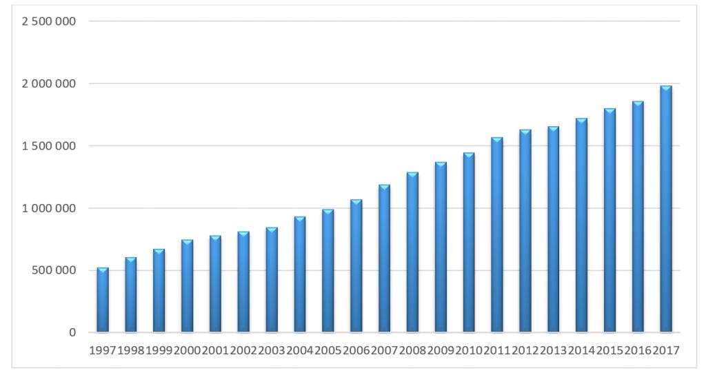 PKB Polski Produkt krajowy brutto 1997-2017 (ceny bieżące) [mln zł]