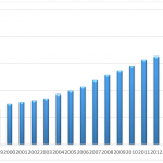 PKB Polski w latach 1997-2017. Tempo wzrostu PKB Polski