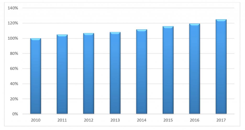 PKB Polski Produkt krajowy brutto (ceny stałe) [2010 = 100]