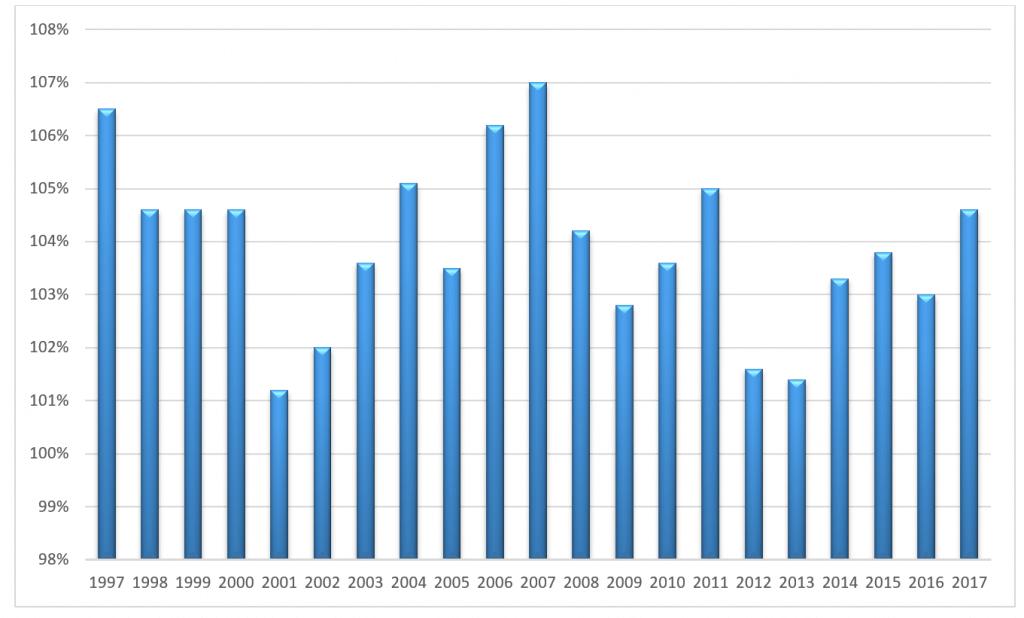 PKB Polski Produkt krajowy brutto (ceny stałe) [rok poprzedni = 100]