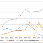 Analiza finansów gminy Nowy Sącz w latach 2005-2017