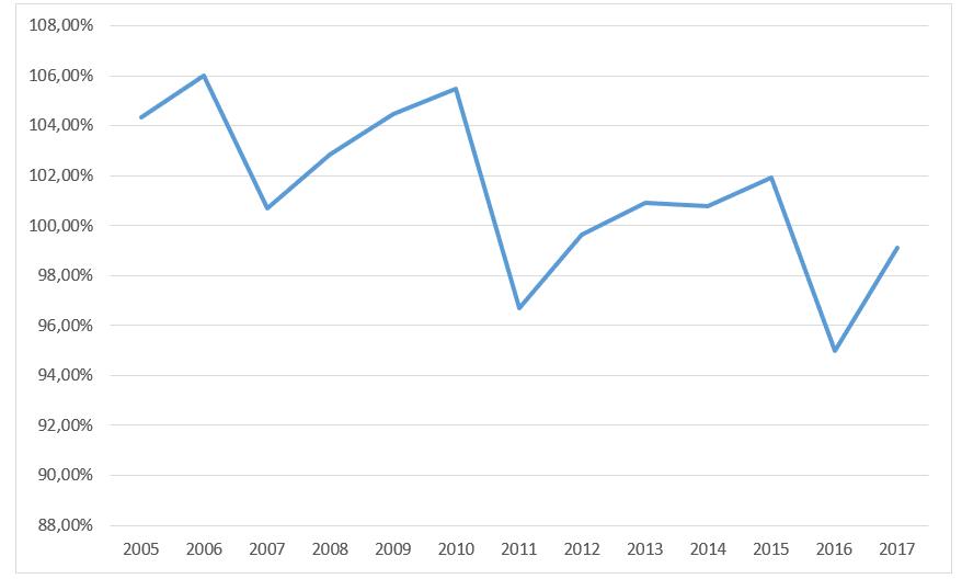 Wydatki i dochody ogółem w gminie Nowy Sącz w latach 2005-2017