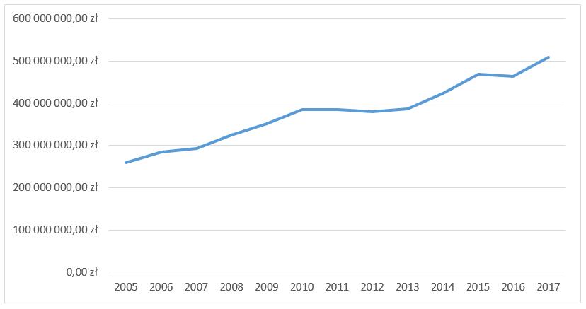 Wydatki ogółem gmina Nowy Sącz w latach 2005-2017